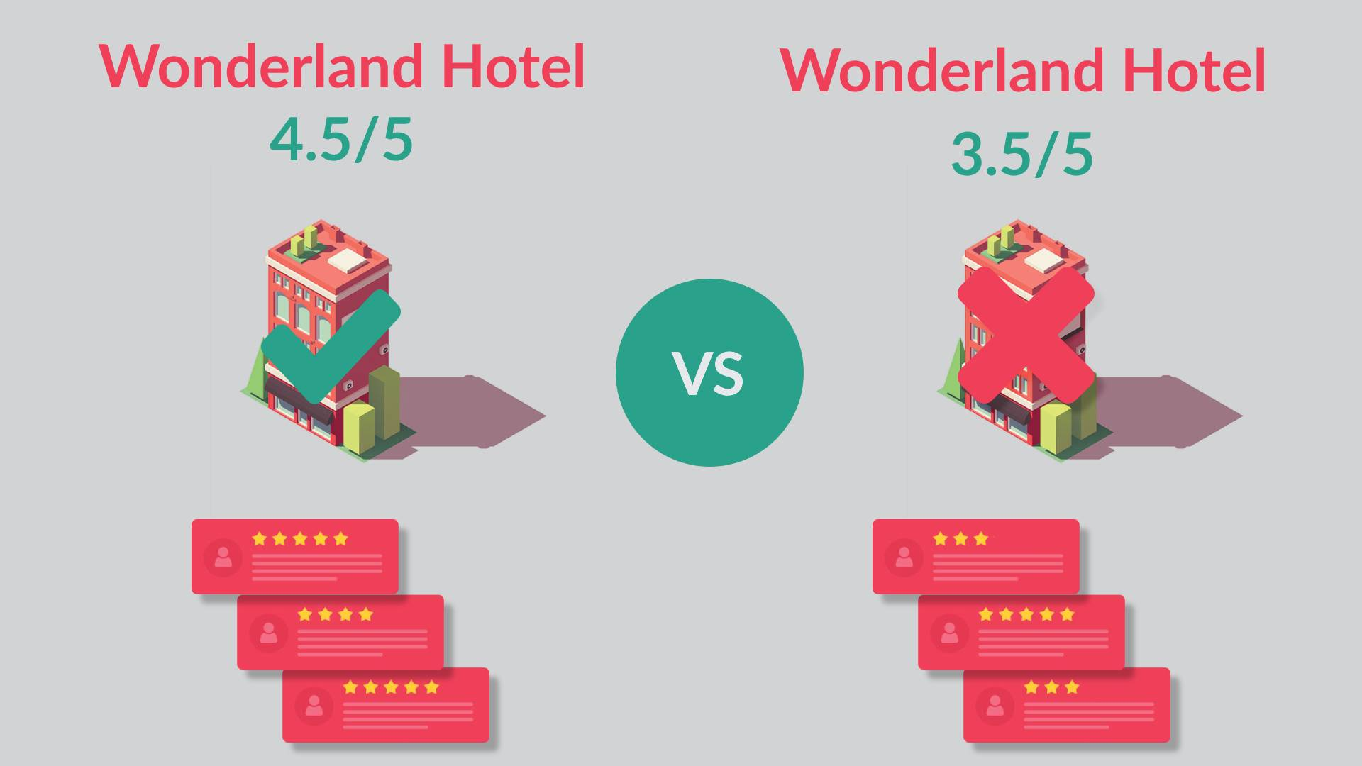 A Begginer's guide to Hotel Review Management